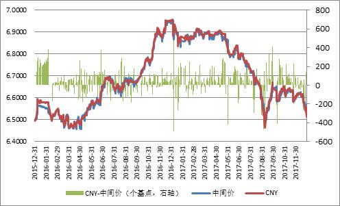圖10:境內人民幣匯率中間價和交易價走勢(單位:元人民幣/美元;個基點)