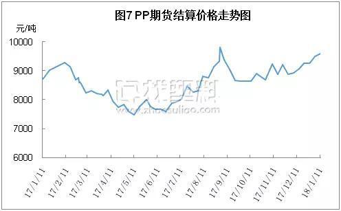 PP期货市场