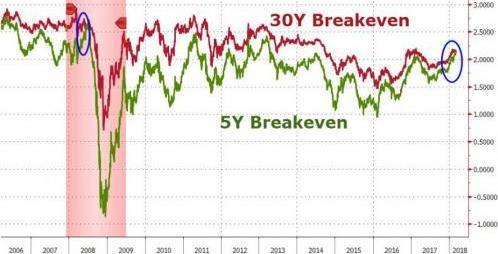 (5年通胀预期高于30年预期 来源:Zerohedge、FX168财经网)