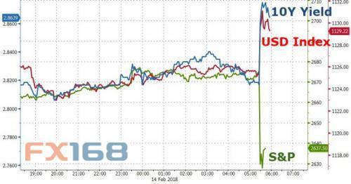 (美元、美股与美债收益率走势图,来源:Zerohedge、FX168财经网)