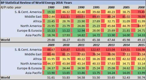 04 世界原油消费量