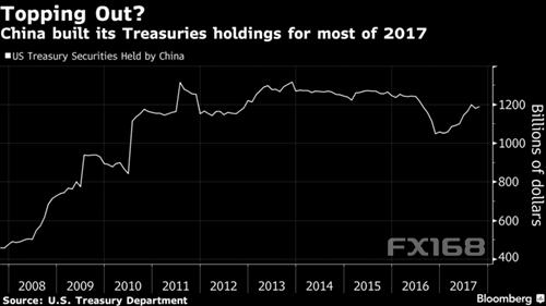 (中国持有的美国国债走势,来源:彭博、FX168财经网)