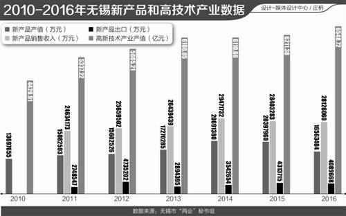 2017年江苏经济总量_江苏地图