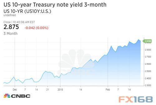 美债伴随美联储言论下滑 关注鲍威尔讲话与非农报告