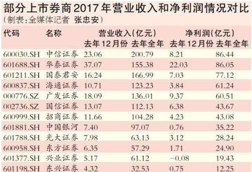30家券商2017年净赚748亿元