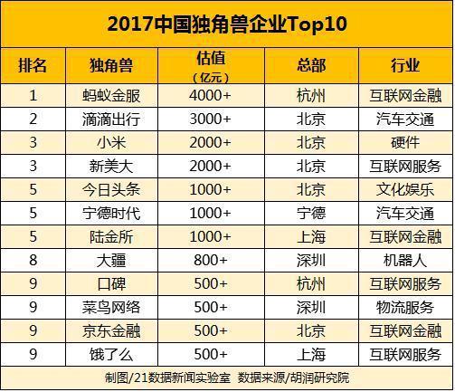 一文读懂中国独角兽:北京独角兽最多 互联网电商盛产