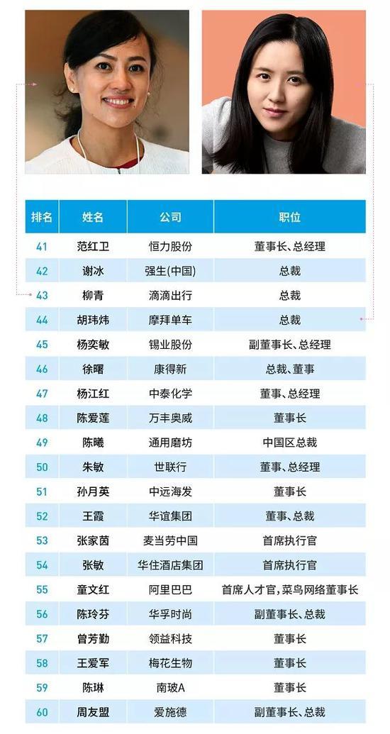 福布斯2018中国最杰出商界女性:华为孙亚芳名列第一