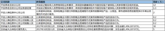 3月7日,吉林保监局下发8封行政处罚书