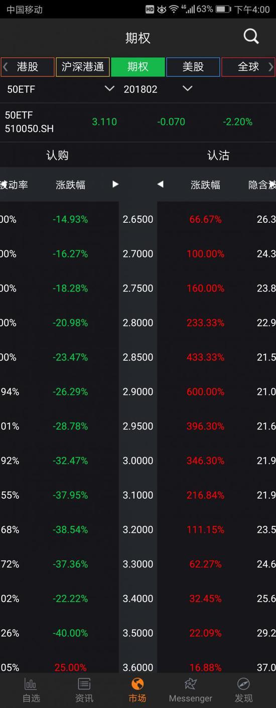 股市大跌却有人狂欢:50ETF认沽期权暴涨 最高涨600%