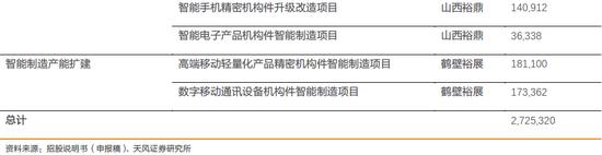 天风电子:富士康与鸿海的千丝万缕(图46)
