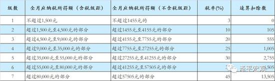 资料来源:中华人民共和国个人所得税法和实施条例。