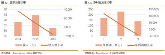 2.2.3. Shun Sin (6451 TT): SiP 60.66%