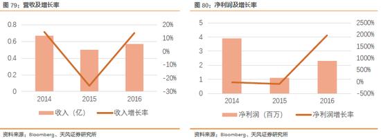 2.3.14. 亚太电信股份有限公司 19.62%(2017/4/17)