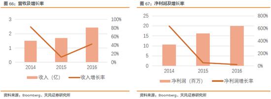 2.3.10. 乙盛Eson(5243 TT): 电动汽车 25.71%( 2017年4月24日)