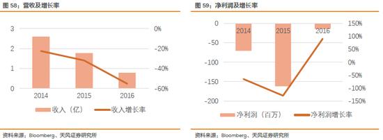 2.3.7. 桦汉科技Ennoconn(6414 TT):IPC, POS, motherboard 39%
