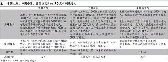 2.A股发行制度改革的方向