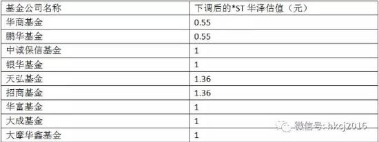 "ST华泽估值遭基金竞赛式下调 华商基金受""伤""最深"