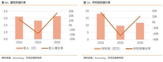 2.3.11. 建汉科技CyberTan(3062 TT):LoT——14.2%