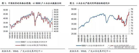广发郭磊:中国经济受四主线索影响 四类资产存机会