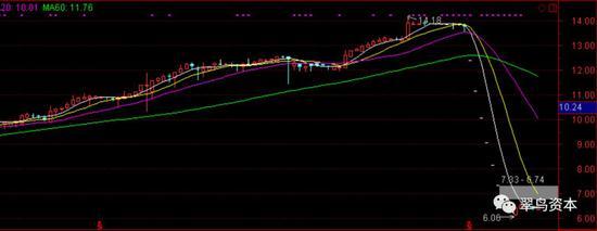 华仁药业股票走势图