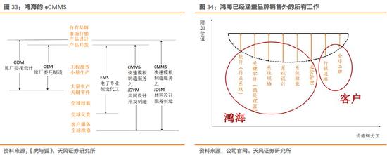 天风电子:富士康与鸿海的千丝万缕(图50)