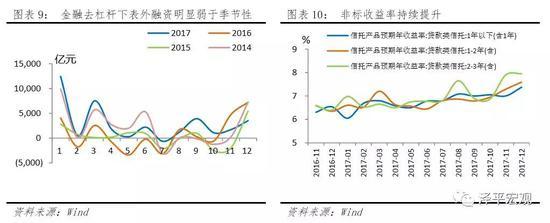 4、非银金融存款大增助新增存款创近年新高,M2增速逐步回归合理区间