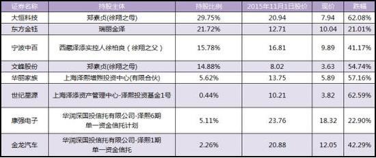 徐翔被抓两年后股票遭腰斩 所持股票市值仍有60亿