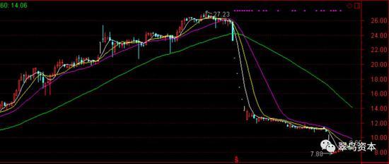 大连电瓷股票走势图
