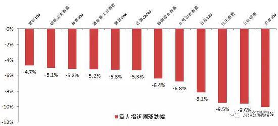 资料来源:方正证券研究所、wind