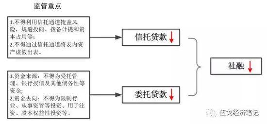 来源:华融证券整理