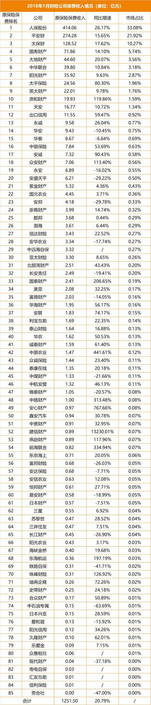 1月财险保费:人保财增速26%居首 大地跻身行业前五
