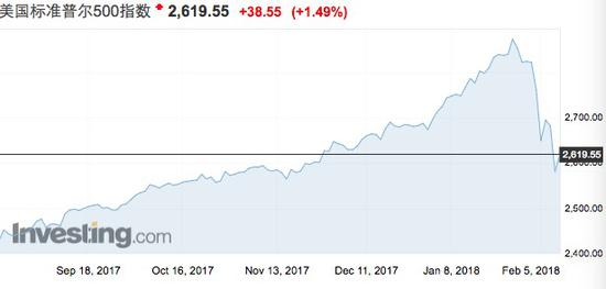 美股一周狂泻5% 全球央行紧缩之路不平坦