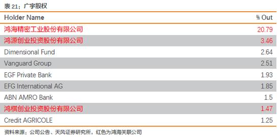 天风电子:富士康与鸿海的千丝万缕(图101)