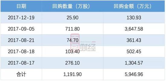 另外,2018年初,中国利郎获股东增持。