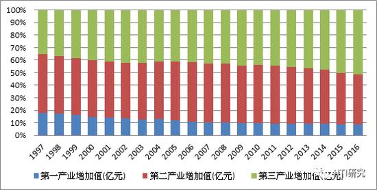 数据来源:国家统计局, HTI Macro Research