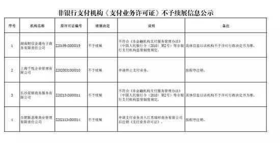 第五批支付牌照通过人民银行审核完毕,21家机构顺利通过