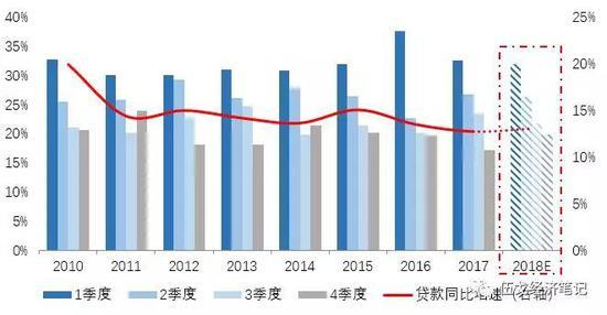 来源:Wind,华融证券