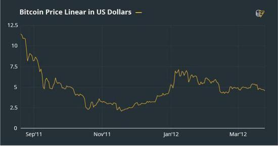 在升至7.4美元左右后比特币再次下跌49%,到1月末跌至3.8美元左右。