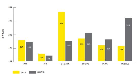 安永:提高数字化成熟度是未来银行业制胜关键