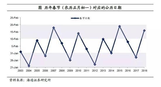 其次,我们也可以对初始值做一定的调整,增强1月份经济数据的可比性。