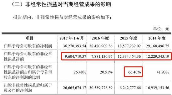 明微电子IPO:扣非净利3年不足5400万 业绩真实性存疑