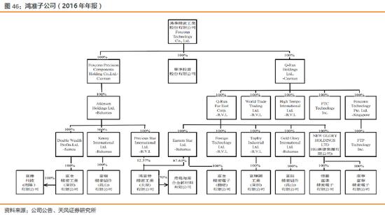 天风电子:富士康与鸿海的千丝万缕(图66)