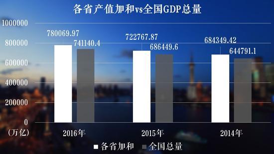 全国各省gdp_各省经济对房地产依赖度排行,重庆房地产投资占GDP比重以20.4%...