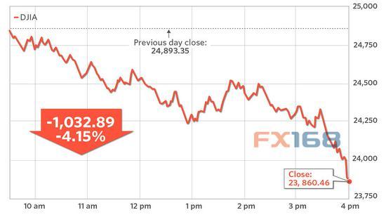 (道指走势图 图片来源:MarketWatch、FX168财经网)