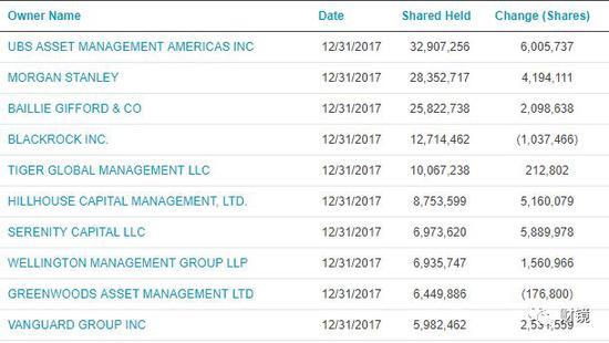 截至2017年12月末的好未来机构股东名单