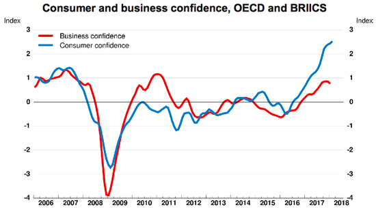 红线为商业信心,蓝线为消费者信心