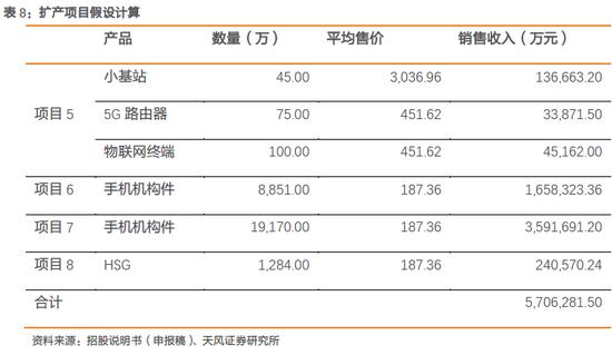 1.6. 富士康的行业估值对比