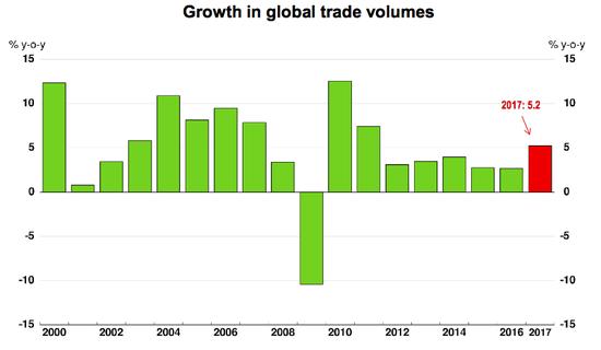 全球贸易量增速