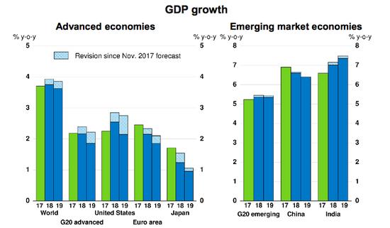 各大经济体GDP增速