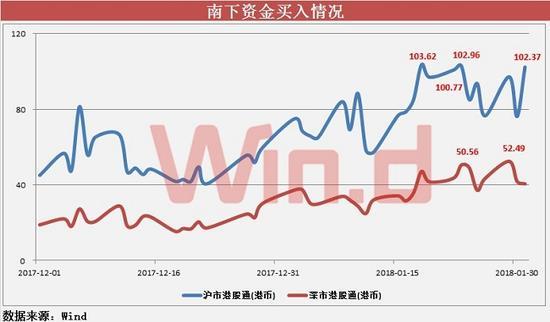 1月份沪市港股通、深市港股通合计买入金额达2644.17亿港币